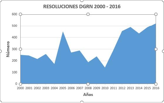 RESOLUCIONES PUBLICADAS EN EL BOE DURANTE LOS ÚLTIMOS AÑOS