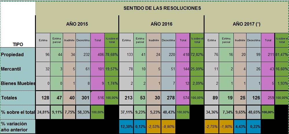 Estadísticas Resoluciones DGRN